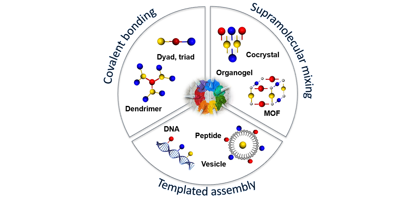Synthetic strategies tailoring colours in multichromophoric organic nanostructures